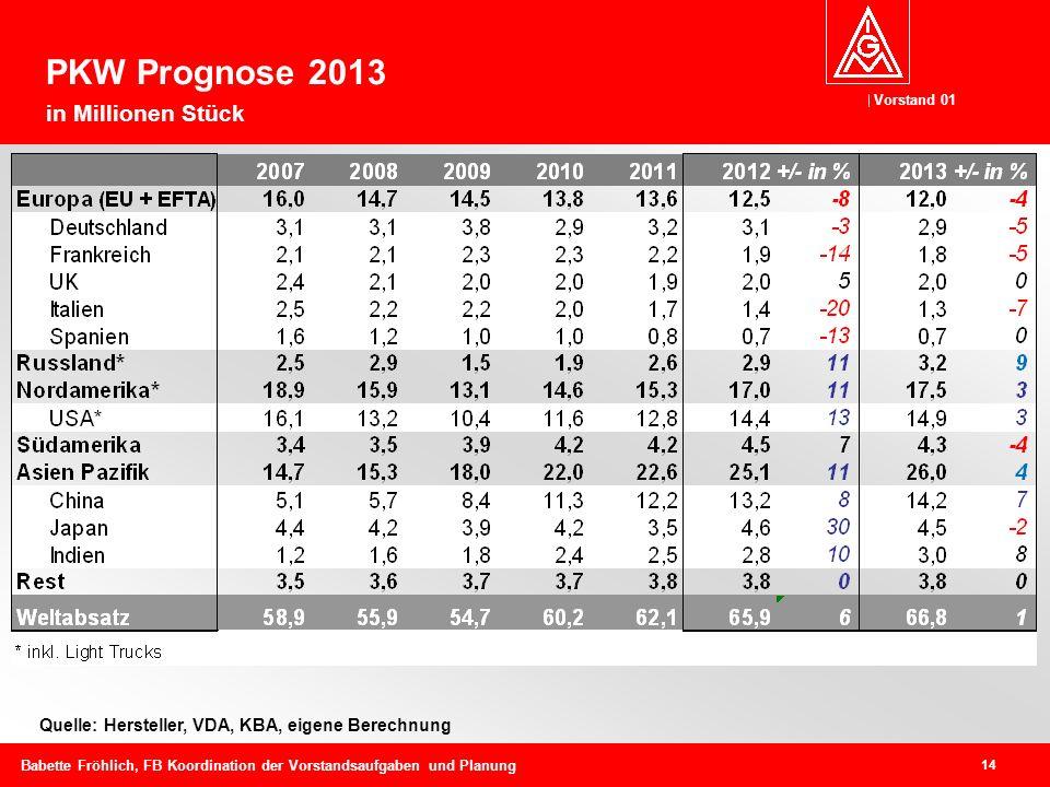 Vorstand 01 14 Babette Fröhlich, FB Koordination der Vorstandsaufgaben und Planung Quelle: Hersteller, VDA, KBA, eigene Berechnung PKW Prognose 2013 in Millionen Stück