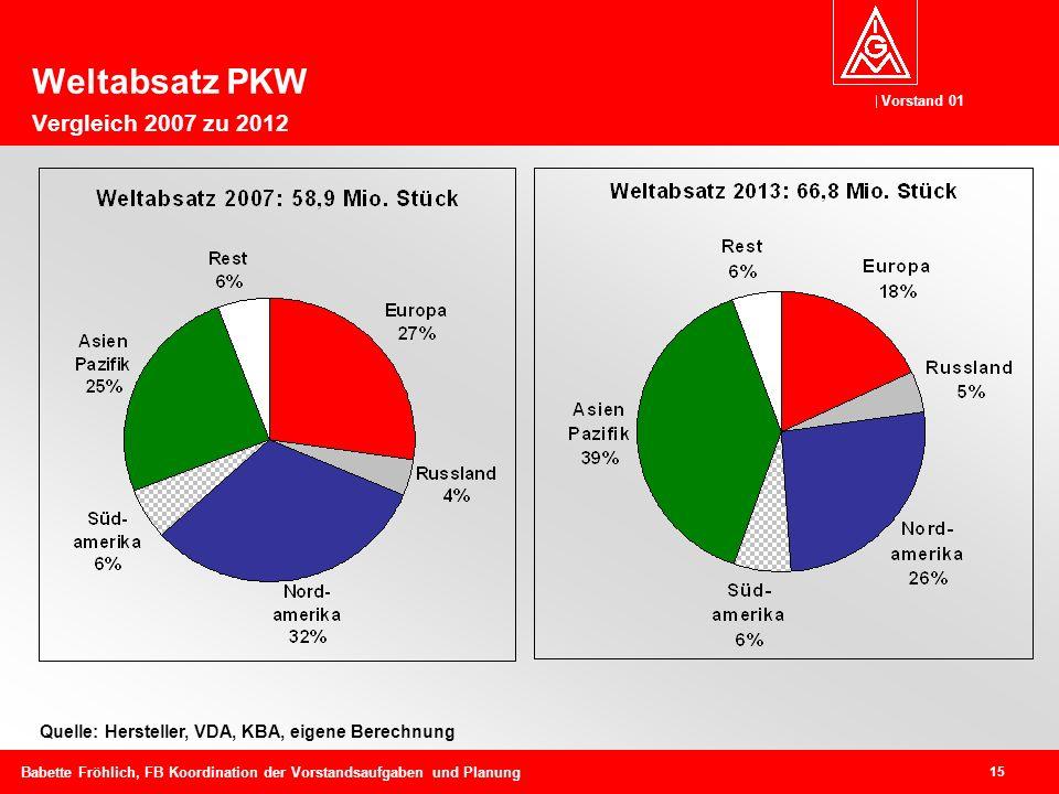 Vorstand 01 15 Babette Fröhlich, FB Koordination der Vorstandsaufgaben und Planung Quelle: Hersteller, VDA, KBA, eigene Berechnung Weltabsatz PKW Vergleich 2007 zu 2012