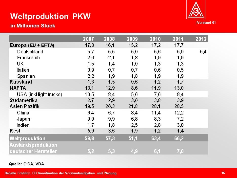 Vorstand 01 16 Babette Fröhlich, FB Koordination der Vorstandsaufgaben und Planung Quelle: OICA, VDA Weltproduktion PKW in Millionen Stück