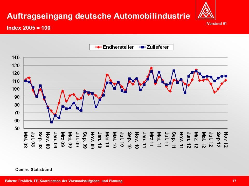 Vorstand 01 17 Babette Fröhlich, FB Koordination der Vorstandsaufgaben und Planung Auftragseingang deutsche Automobilindustrie Index 2005 = 100 Quelle: Statisbund