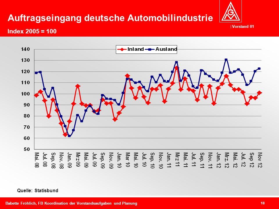 Vorstand 01 18 Babette Fröhlich, FB Koordination der Vorstandsaufgaben und Planung Auftragseingang deutsche Automobilindustrie Index 2005 = 100 Quelle: Statisbund