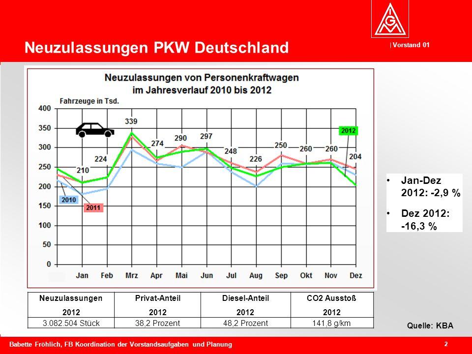 Vorstand 01 2 Babette Fröhlich, FB Koordination der Vorstandsaufgaben und Planung Quelle: KBA Neuzulassungen PKW Deutschland Neuzulassungen 2012 Privat-Anteil 2012 Diesel-Anteil 2012 CO2 Ausstoß 2012 3.082.504 Stück38,2 Prozent48,2 Prozent141,8 g/km Jan-Dez 2012: -2,9 % Dez 2012: -16,3 %