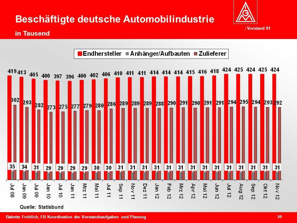Vorstand 01 20 Babette Fröhlich, FB Koordination der Vorstandsaufgaben und Planung Quelle: Statisbund Beschäftigte deutsche Automobilindustrie in Tausend