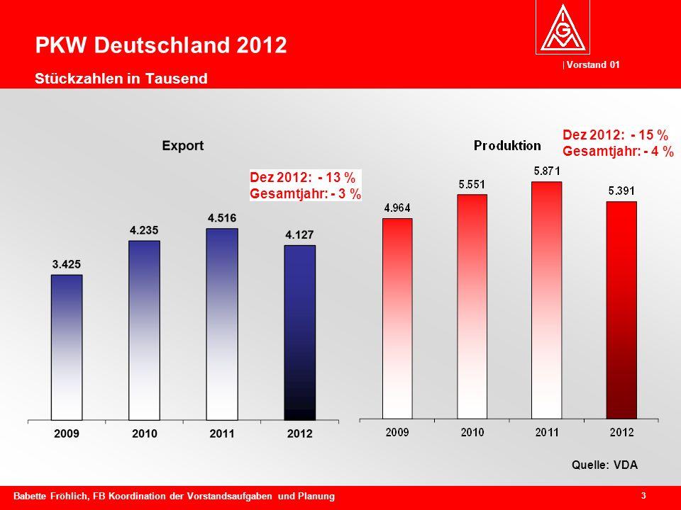 Vorstand 01 3 Babette Fröhlich, FB Koordination der Vorstandsaufgaben und Planung PKW Deutschland 2012 Stückzahlen in Tausend Quelle: VDA Dez 2012: - 13 % Gesamtjahr: - 3 % Dez 2012: - 15 % Gesamtjahr: - 4 %