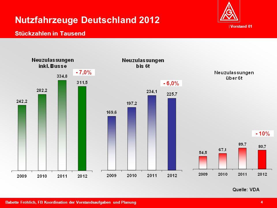 Vorstand 01 4 Babette Fröhlich, FB Koordination der Vorstandsaufgaben und Planung Nutzfahrzeuge Deutschland 2012 Stückzahlen in Tausend Quelle: VDA - 7,0% - 6,0% - 10%