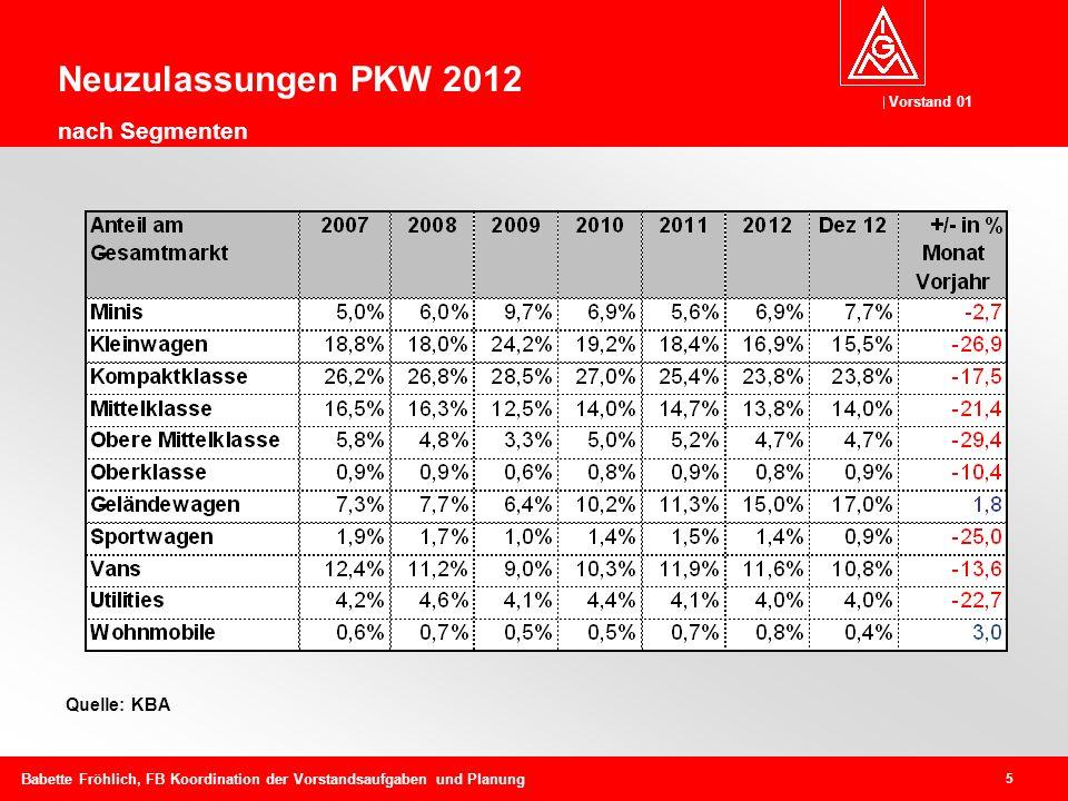 Vorstand 01 5 Babette Fröhlich, FB Koordination der Vorstandsaufgaben und Planung Quelle: KBA Neuzulassungen PKW 2012 nach Segmenten