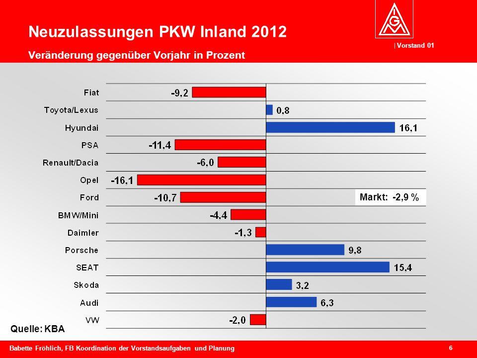 Vorstand 01 6 Babette Fröhlich, FB Koordination der Vorstandsaufgaben und Planung Quelle: KBA Markt: -2,9 % Neuzulassungen PKW Inland 2012 Veränderung gegenüber Vorjahr in Prozent
