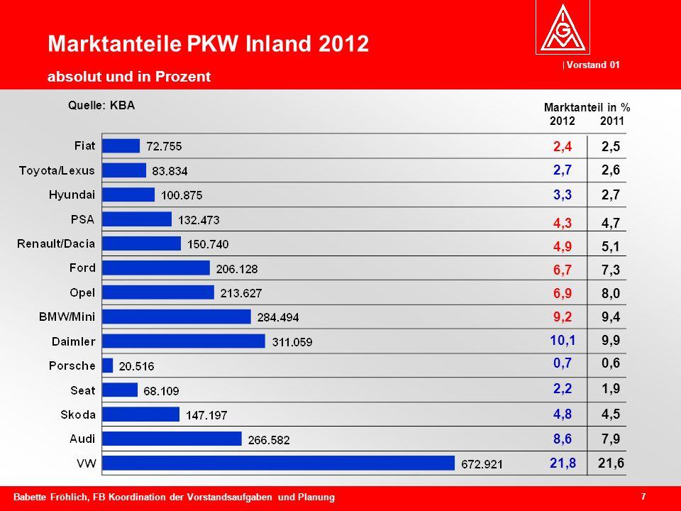Vorstand 01 7 Babette Fröhlich, FB Koordination der Vorstandsaufgaben und Planung Marktanteile PKW Inland 2012 absolut und in Prozent Quelle: KBA 2,42,5 2,72,6 3,32,7 4,34,7 4,95,1 6,77,3 6,98,0 9,29,4 10,19,9 0,70,6 2,21,9 4,84,5 8,67,9 21,821,6 Marktanteil in % 2012 2011