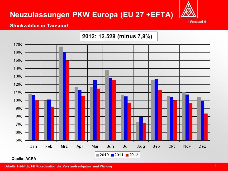 Vorstand 01 8 Babette Fröhlich, FB Koordination der Vorstandsaufgaben und Planung Quelle: ACEA Neuzulassungen PKW Europa (EU 27 +EFTA) Stückzahlen in Tausend 2012: 12.528 (minus 7,8%)