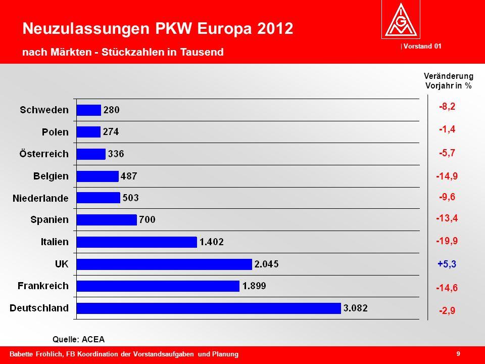 Vorstand 01 9 Babette Fröhlich, FB Koordination der Vorstandsaufgaben und Planung Quelle: ACEA -8,2 -1,4 -5,7 -14,9 -9,6 -13,4 -19,9 +5,3 -14,6 -2,9 Veränderung Vorjahr in % Neuzulassungen PKW Europa 2012 nach Märkten - Stückzahlen in Tausend