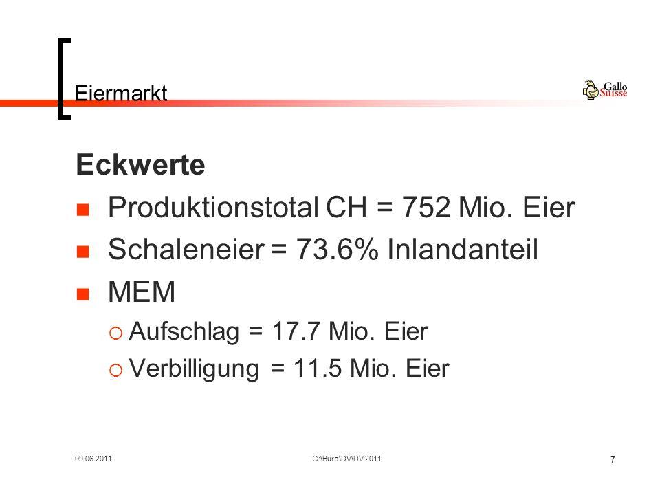 09.06.2011G:\Büro\DV\DV 20117 7 Eiermarkt Eckwerte Produktionstotal CH = 752 Mio.
