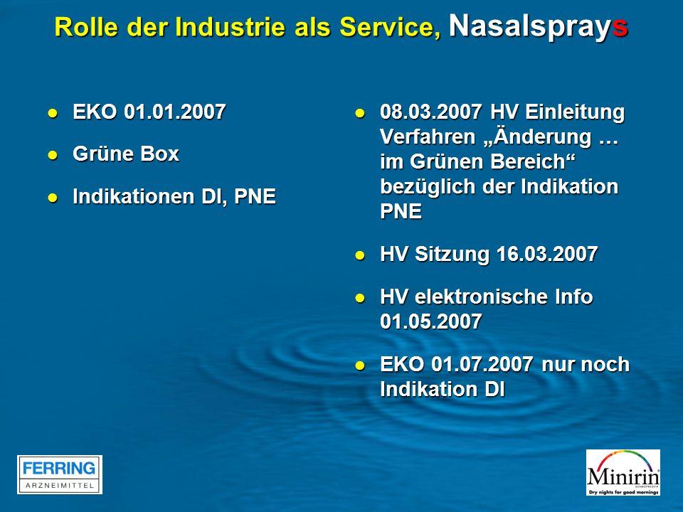 Rolle der Industrie als Service, Nasalsprays EKO 01.01.2007 EKO 01.01.2007 Grüne Box Grüne Box Indikationen DI, PNE Indikationen DI, PNE 08.03.2007 HV