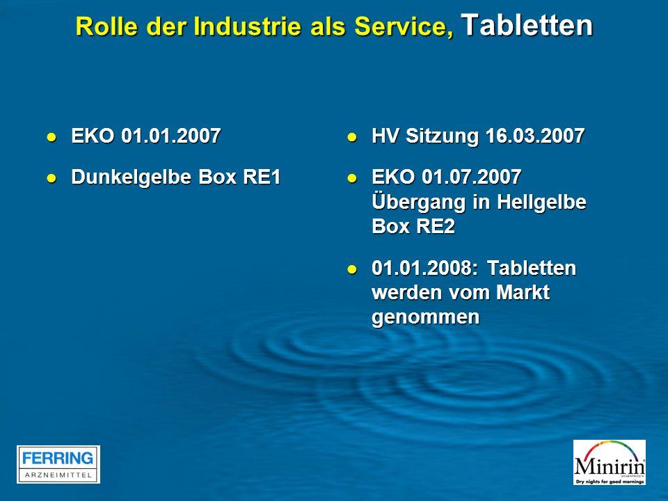Rolle der Industrie als Service, Tabletten EKO 01.01.2007 EKO 01.01.2007 Dunkelgelbe Box RE1 Dunkelgelbe Box RE1 HV Sitzung 16.03.2007 HV Sitzung 16.0