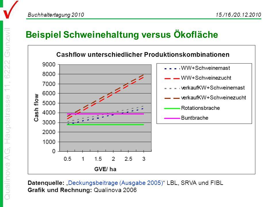 Beispiel Schweinehaltung versus Ökofläche Buchhaltertagung 2010 15./16./20.12.2010 Datenquelle: Deckungsbeitrage (Ausgabe 2005) LBL, SRVA und FIBL Grafik und Rechnung: Qualinova 2006