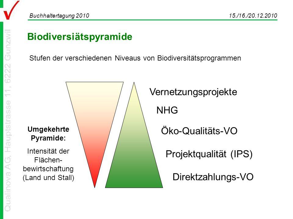 Biodiversiätspyramide Buchhaltertagung 2010 15./16./20.12.2010 Stufen der verschiedenen Niveaus von Biodiversitätsprogrammen Direktzahlungs-VO Projektqualität (IPS) Öko-Qualitäts-VO NHG Vernetzungsprojekte Umgekehrte Pyramide: Intensität der Flächen- bewirtschaftung (Land und Stall)