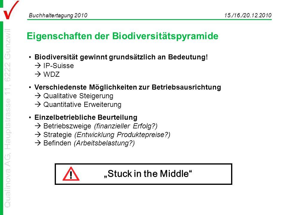 Eigenschaften der Biodiversitätspyramide Buchhaltertagung 2010 15./16./20.12.2010 Biodiversität gewinnt grundsätzlich an Bedeutung.