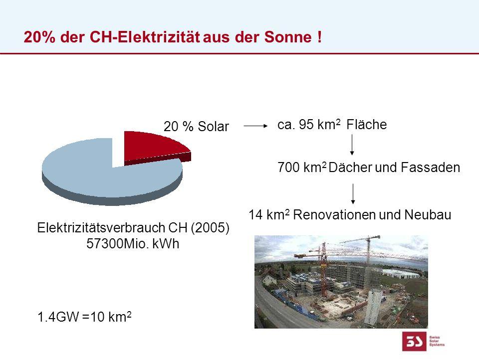 20% der CH-Elektrizität aus der Sonne . Elektrizitätsverbrauch CH (2005) 57300Mio.