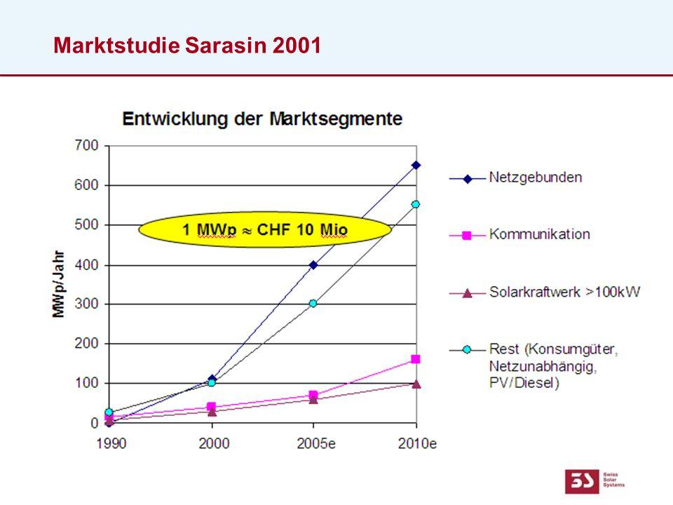 Marktstudie Sarasin 2001