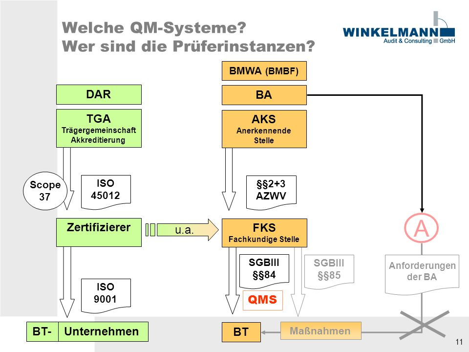 11 DAR TGA Trägergemeinschaft Akkreditierung Zertifizierer Unternehmen ISO 45012 ISO 9001 Welche QM-Systeme.