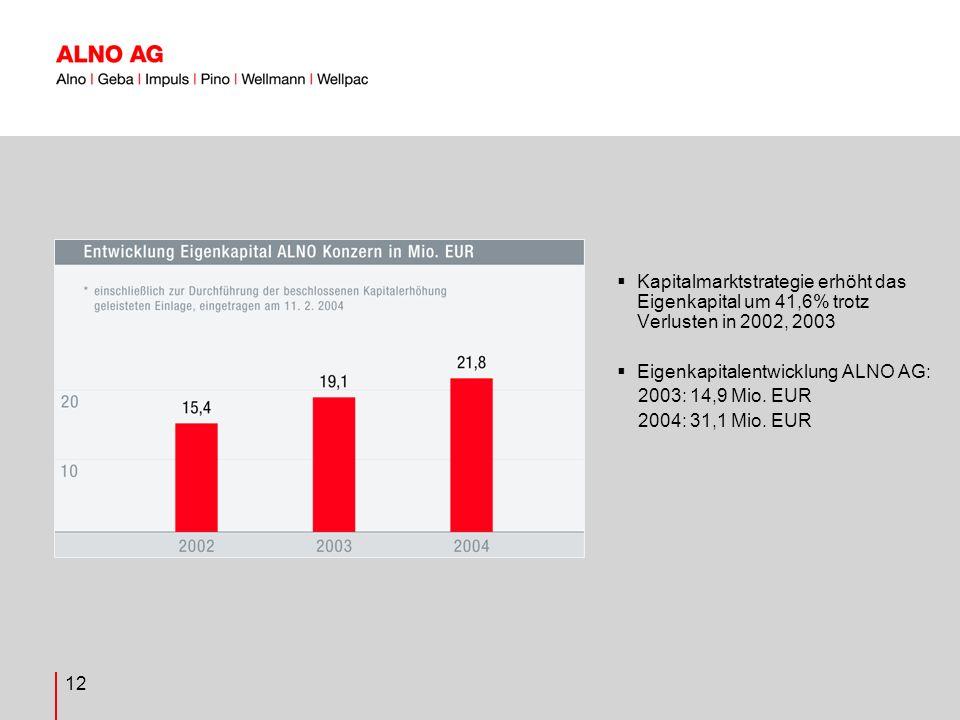 12 Kapitalmarktstrategie erhöht das Eigenkapital um 41,6% trotz Verlusten in 2002, 2003 Eigenkapitalentwicklung ALNO AG: 2003: 14,9 Mio.