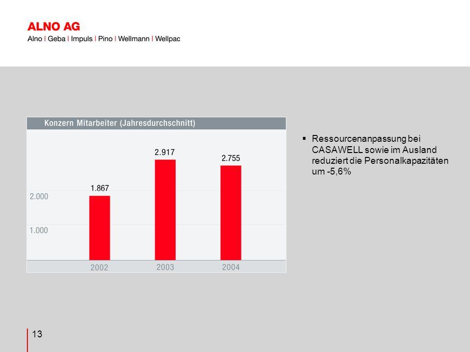 13 Ressourcenanpassung bei CASAWELL sowie im Ausland reduziert die Personalkapazitäten um -5,6%