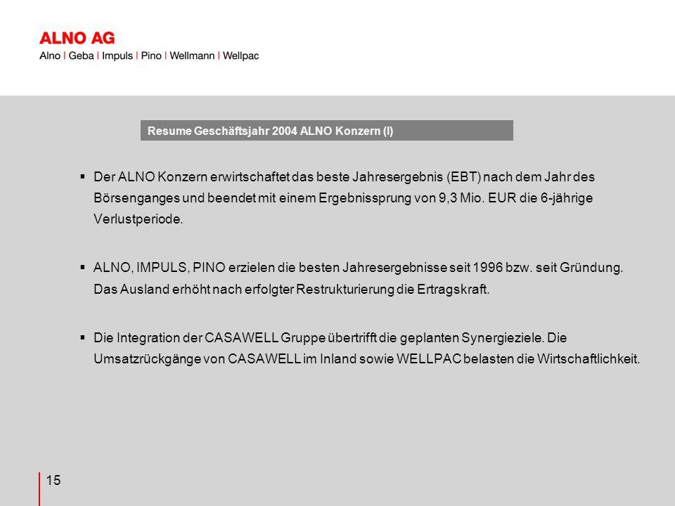 15 Resume Geschäftsjahr 2004 ALNO Konzern (I) Der ALNO Konzern erwirtschaftet das beste Jahresergebnis (EBT) nach dem Jahr des Börsenganges und beendet mit einem Ergebnissprung von 9,3 Mio.