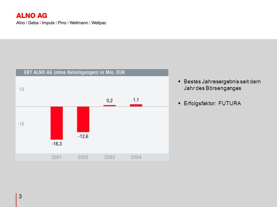 14 7,9%ige Verkürzung der Bilanzsumme Wesentliche Veränderungen Aktiva: -21,2 Mio.