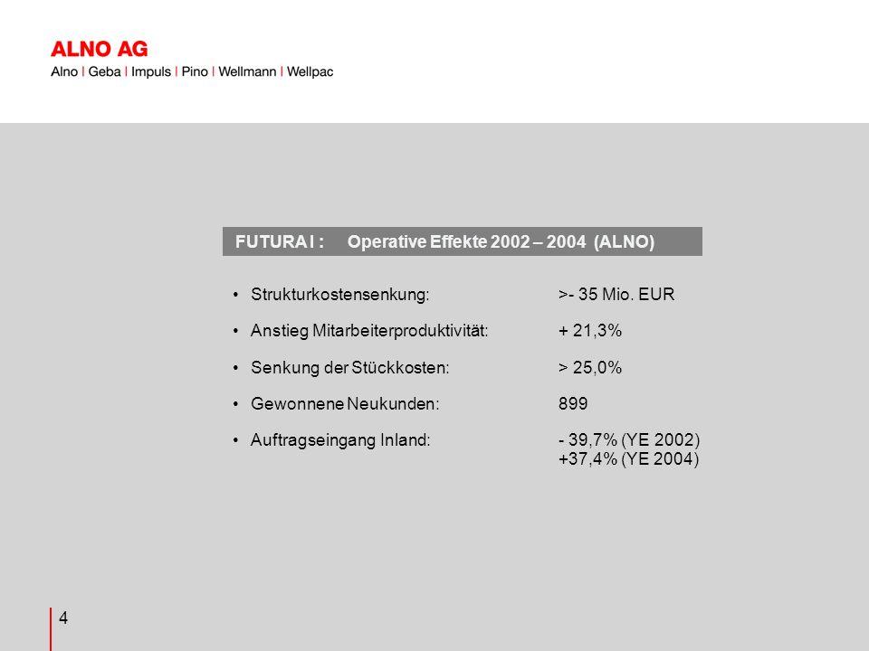 4 Strukturkostensenkung: >- 35 Mio.
