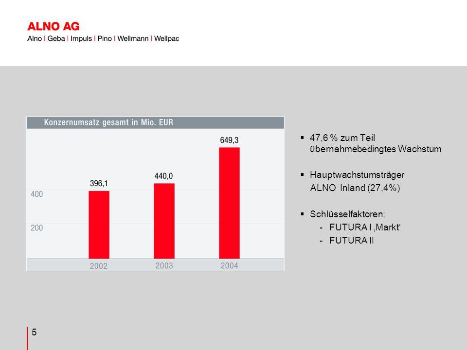 5 47,6 % zum Teil übernahmebedingtes Wachstum Hauptwachstumsträger ALNO Inland (27,4%) Schlüsselfaktoren: -FUTURA I Markt -FUTURA II