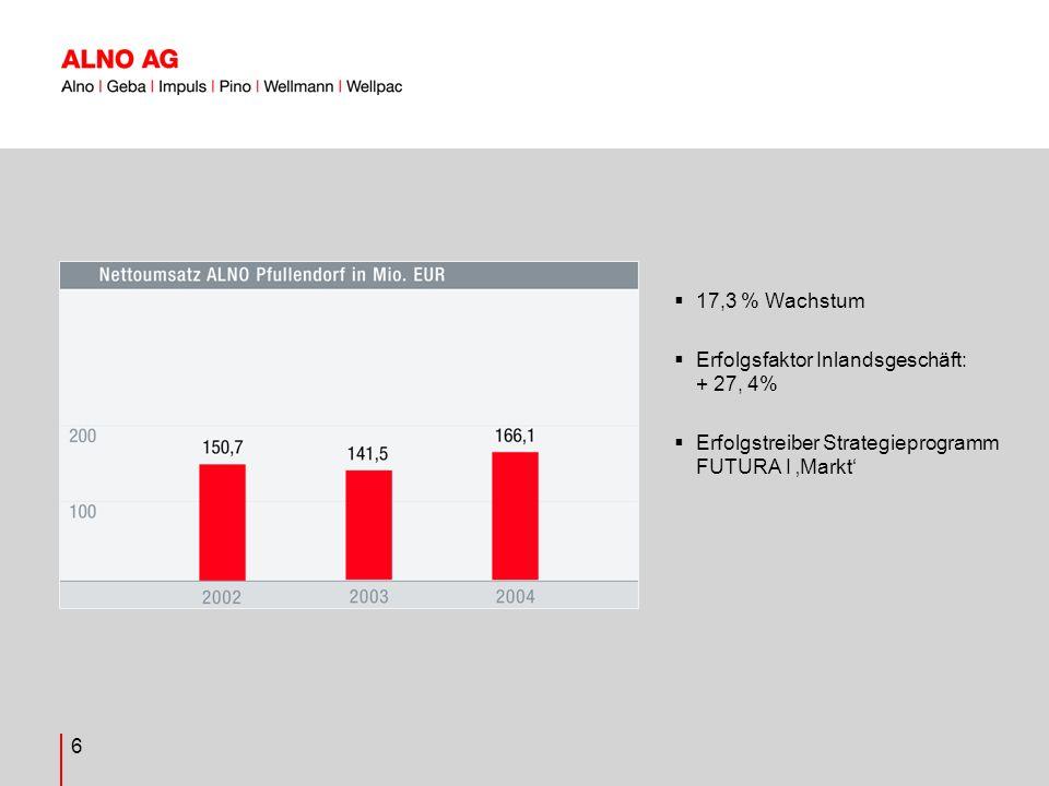 7 FUTURA: -Systematisches Qualitätsmanagement -Beste Auslieferungsqualität seit Börseneinführung