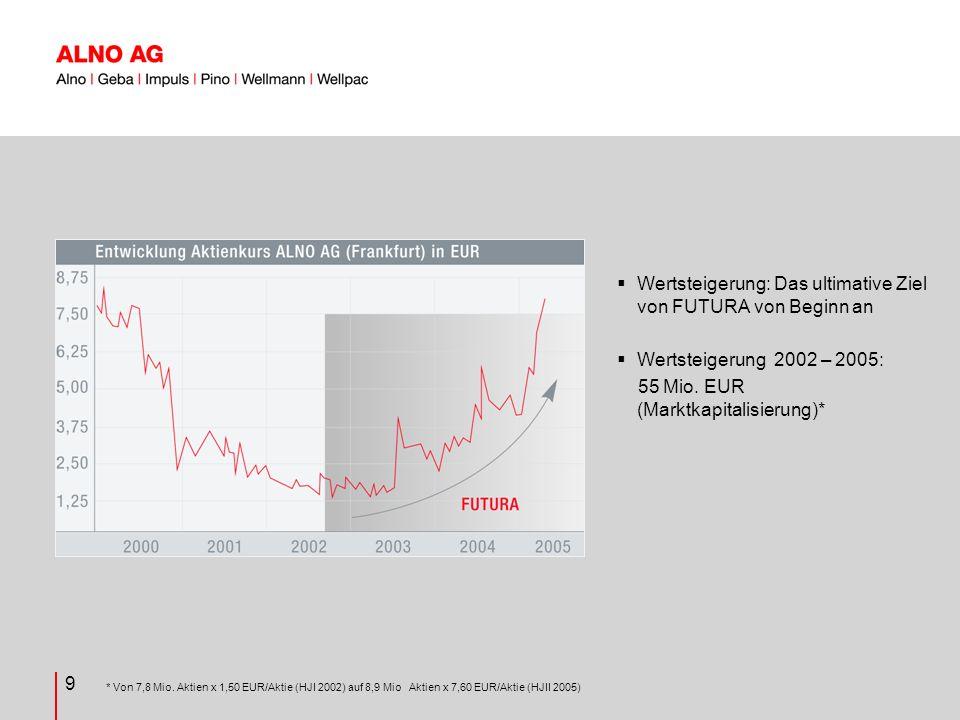 9 Wertsteigerung: Das ultimative Ziel von FUTURA von Beginn an Wertsteigerung 2002 – 2005: 55 Mio.