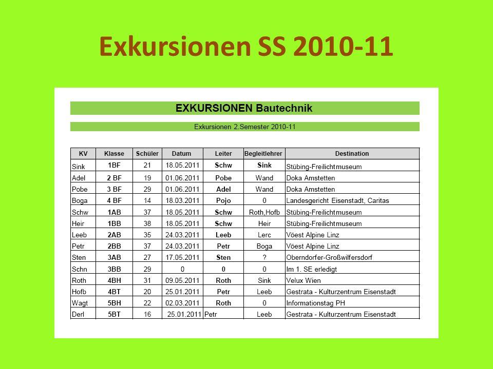Exkursionen SS 2010-11