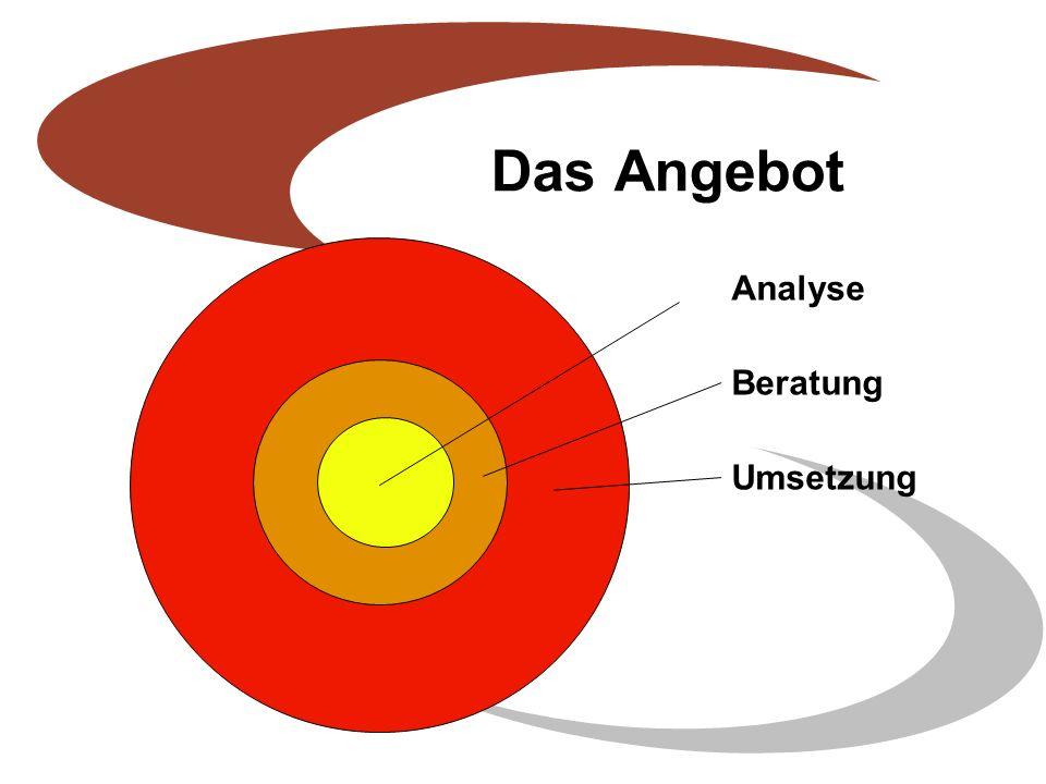 E-Mail- Marketing Events Telefon- marketing Mailings Homepages Content- management PR Betreuung Firmezeitungen Lfd.