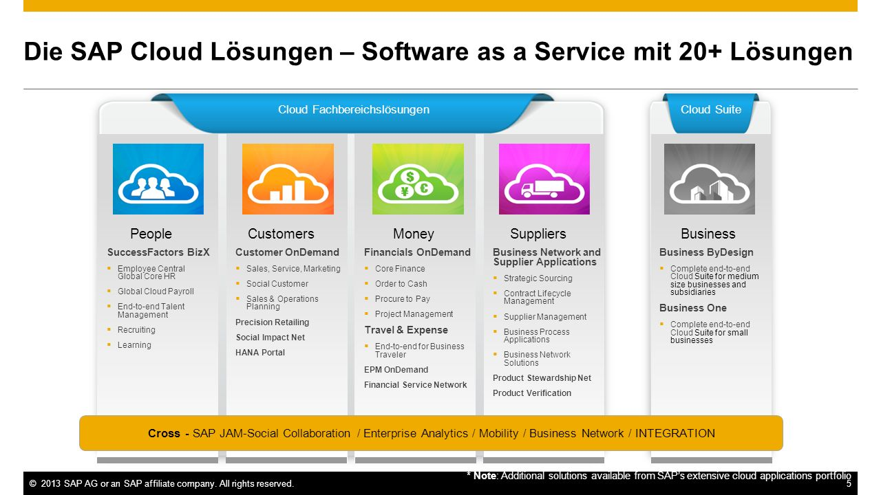 ©2013 SAP AG or an SAP affiliate company. All rights reserved.5 Die SAP Cloud Lösungen – Software as a Service mit 20+ Lösungen Cloud SuiteCloud Fachb