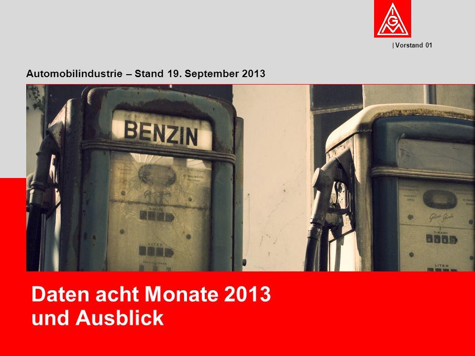 Vorstand 01 12 Babette Fröhlich, FB Koordination der Vorstandsaufgaben und Planung Quelle: ACEA Neuzulassungen PKW Jan – Aug 2013 Veränderung gegenüber Vorjahr in Prozent Markt: - 5,2