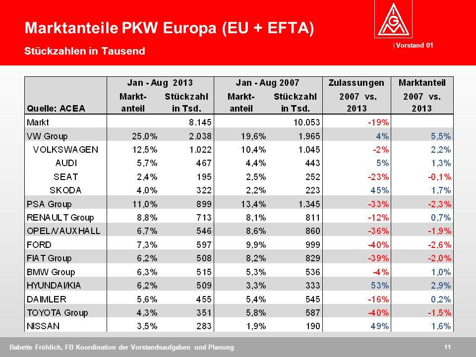 Vorstand 01 11 Babette Fröhlich, FB Koordination der Vorstandsaufgaben und Planung Marktanteile PKW Europa (EU + EFTA) Stückzahlen in Tausend