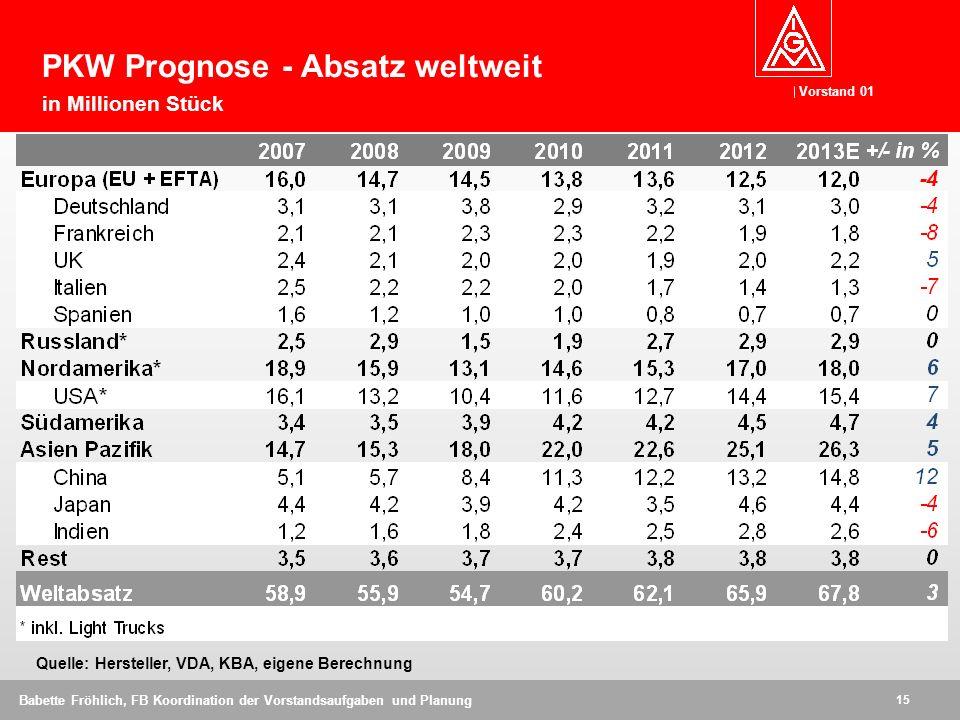 Vorstand 01 15 Babette Fröhlich, FB Koordination der Vorstandsaufgaben und Planung Quelle: Hersteller, VDA, KBA, eigene Berechnung PKW Prognose - Absa