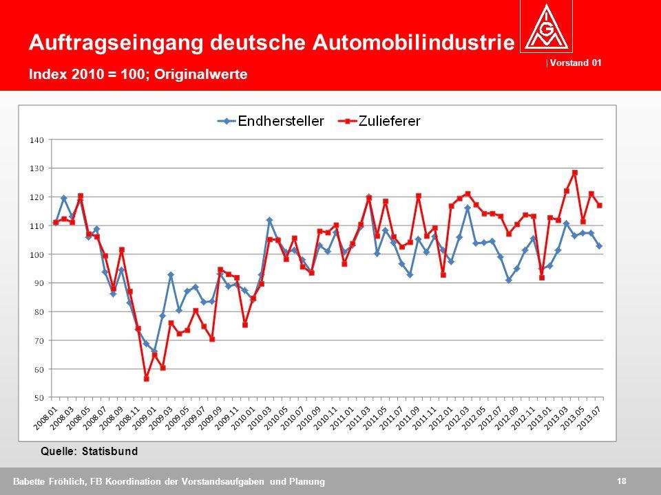 Vorstand 01 18 Babette Fröhlich, FB Koordination der Vorstandsaufgaben und Planung Auftragseingang deutsche Automobilindustrie Index 2010 = 100; Origi