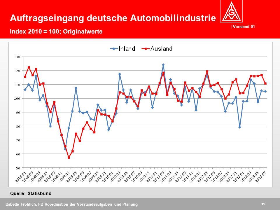 Vorstand 01 19 Babette Fröhlich, FB Koordination der Vorstandsaufgaben und Planung Auftragseingang deutsche Automobilindustrie Index 2010 = 100; Origi