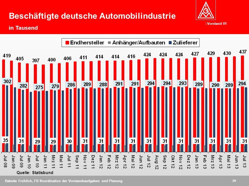 Vorstand 01 20 Babette Fröhlich, FB Koordination der Vorstandsaufgaben und Planung Quelle: Statisbund Beschäftigte deutsche Automobilindustrie in Taus