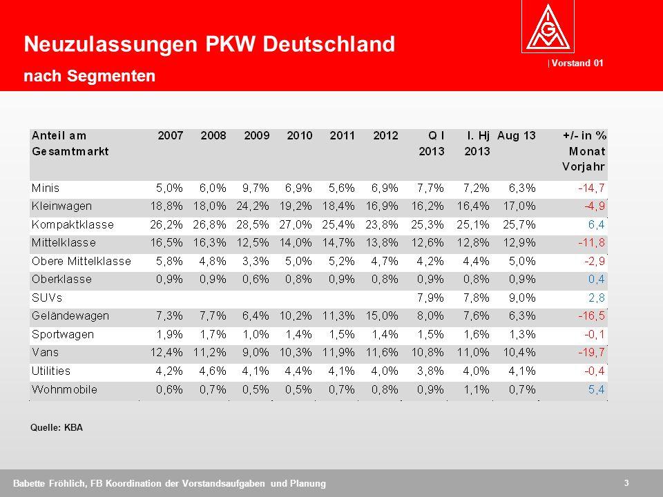 Vorstand 01 14 Babette Fröhlich, FB Koordination der Vorstandsaufgaben und Planung Neuzulassungen PKW Welt Jan - Aug 2013 in Millionen Stück Quelle: VDA - 6,8 - 8,1 -1,7 - 8,0 + 19,6 + 9,6 - 5,2 + / - % Vorjahr