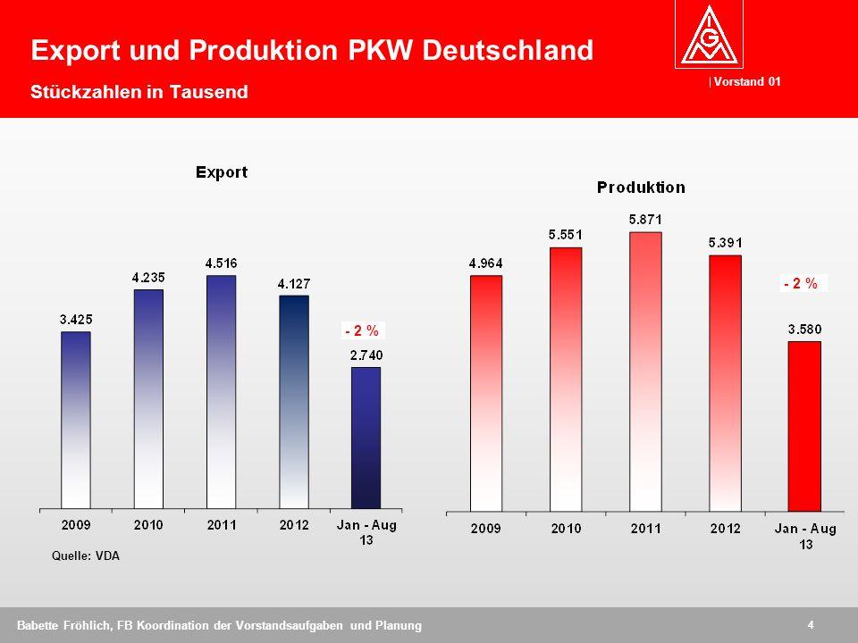 Vorstand 01 15 Babette Fröhlich, FB Koordination der Vorstandsaufgaben und Planung Quelle: Hersteller, VDA, KBA, eigene Berechnung PKW Prognose - Absatz weltweit in Millionen Stück