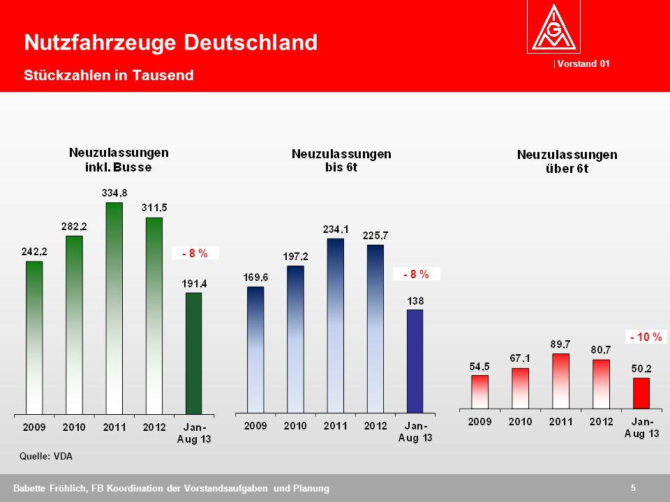 Vorstand 01 6 Babette Fröhlich, FB Koordination der Vorstandsaufgaben und Planung Quelle: KBA Markt: - 6,6 % Neuzulassungen PKW Inland Jan - Aug 2013 Veränderung gegenüber Vorjahr in Prozent