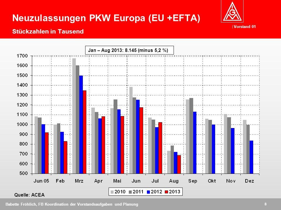 Vorstand 01 9 Babette Fröhlich, FB Koordination der Vorstandsaufgaben und Planung Quelle: ACEA Neuzulassungen PKW West - Europa Stückzahlen in Millionen 1999 bis 2012: - 21,9 Prozent 2007 bis 2012: - 20,5 Prozent