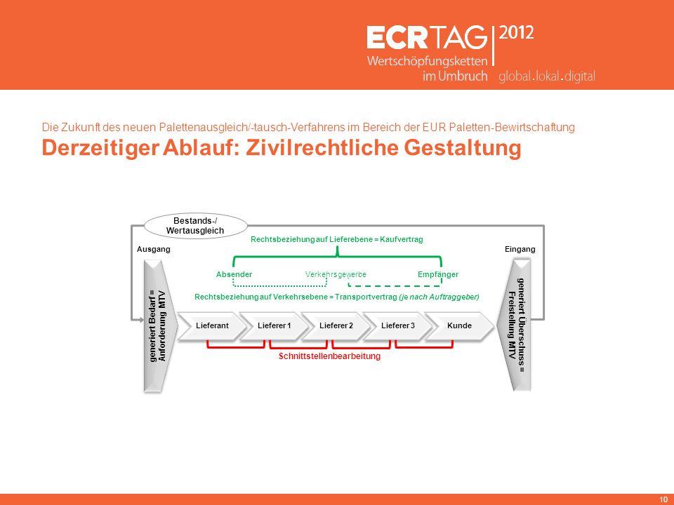 10 Die Zukunft des neuen Palettenausgleich/-tausch-Verfahrens im Bereich der EUR Paletten-Bewirtschaftung Derzeitiger Ablauf: Zivilrechtliche Gestaltu