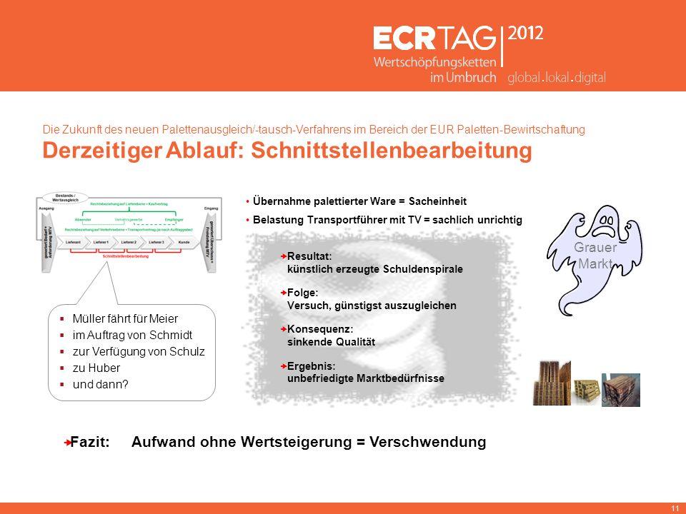 11 Die Zukunft des neuen Palettenausgleich/-tausch-Verfahrens im Bereich der EUR Paletten-Bewirtschaftung Derzeitiger Ablauf: Schnittstellenbearbeitun