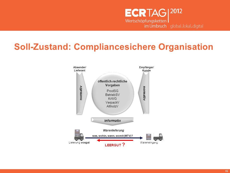 15 Soll-Zustand: Compliancesichere Organisation normativ öffentlich-rechtliche Vorgaben ProdSG BetriebSV KrWG VerpackV AltholzV öffentlich-rechtliche