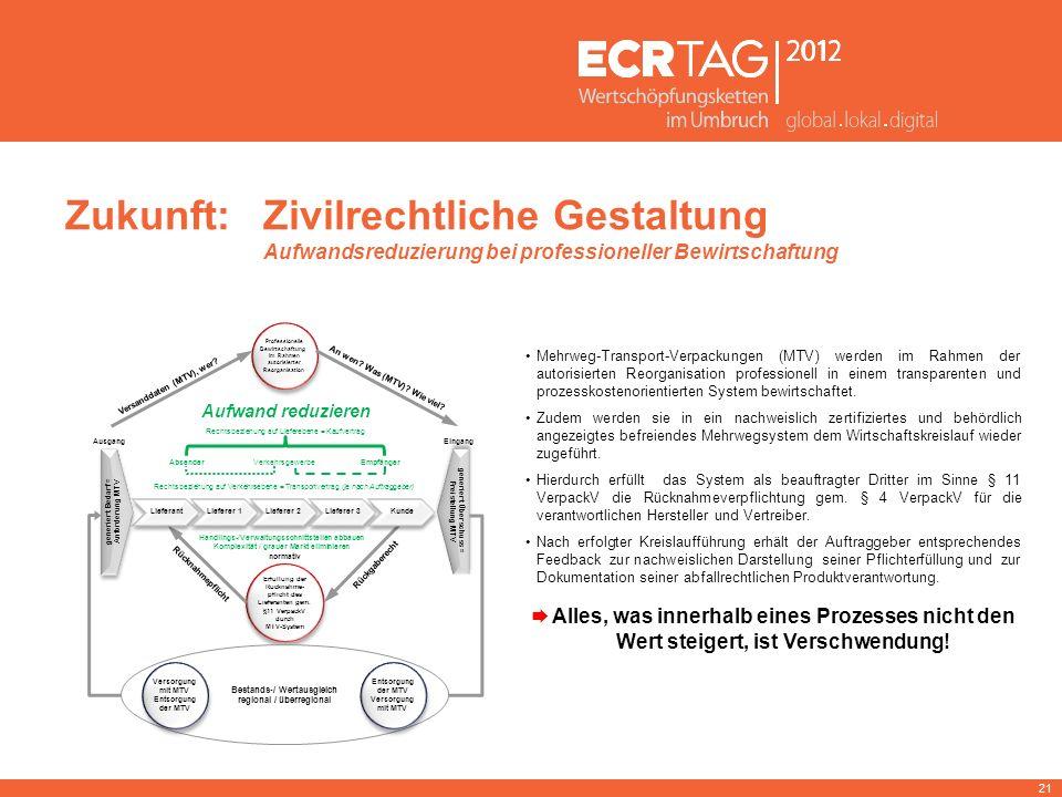 21 normativ Handlings-/Verwaltungsschnittstellen abbauen Komplexität / grauer Markt eliminieren Erfüllung der Rücknahme- pflicht des Lieferanten gem.