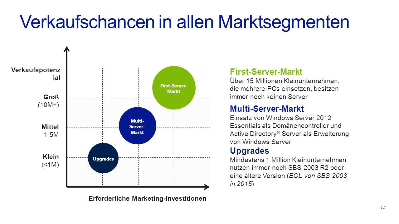 Verkaufschancen in allen Marktsegmenten Klein (<1M) Mittel 1-5M Groß (10M+) Verkaufspotenz ial Erforderliche Marketing-Investitionen First-Server- Markt First-Server-Markt Über 15 Millionen Kleinunternehmen, die mehrere PCs einsetzen, besitzen immer noch keinen Server Multi- Server- Markt Multi-Server-Markt Einsatz von Windows Server 2012 Essentials als Domänencontroller und Active Directory ® Server als Erweiterung von Windows Server Upgrades Mindestens 1 Million Kleinunternehmen nutzen immer noch SBS 2003 R2 oder eine ältere Version (EOL von SBS 2003 in 2015) 12