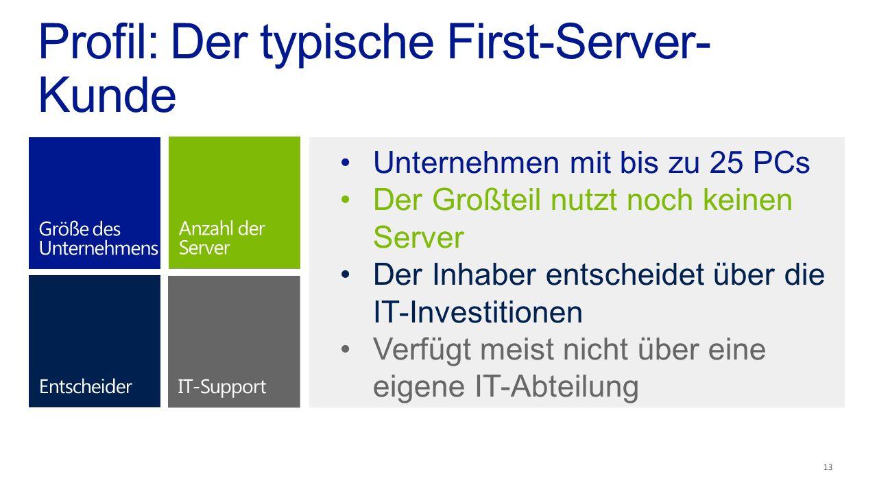 Profil: Der typische First-Server- Kunde 13 Unternehmen mit bis zu 25 PCs Der Großteil nutzt noch keinen Server Der Inhaber entscheidet über die IT-Investitionen Verfügt meist nicht über eine eigene IT-Abteilung